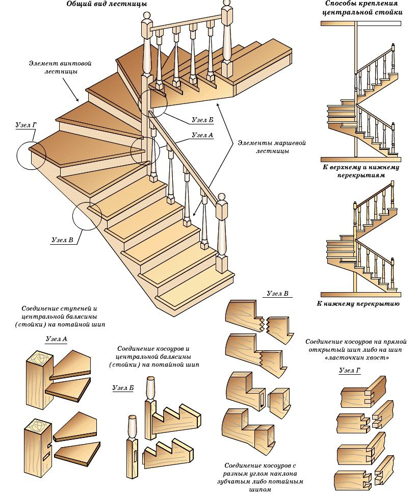 Маршевые лестницы владивосток