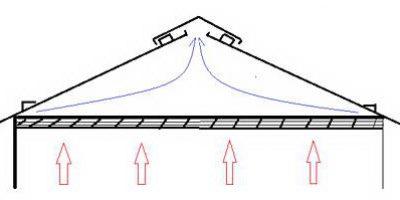 вентиляционная система крыши